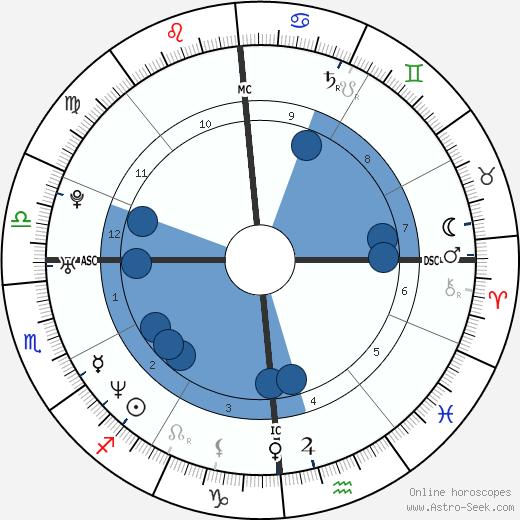 Fabien Pelous wikipedia, horoscope, astrology, instagram
