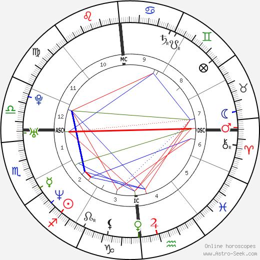 Fabien Pelous день рождения гороскоп, Fabien Pelous Натальная карта онлайн