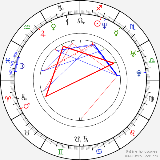 Francisco Islas birth chart, Francisco Islas astro natal horoscope, astrology
