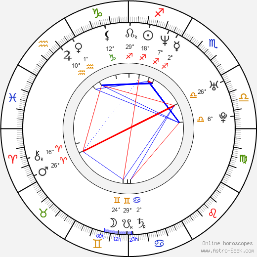 Gabriela Spanic birth chart, biography, wikipedia 2017, 2018
