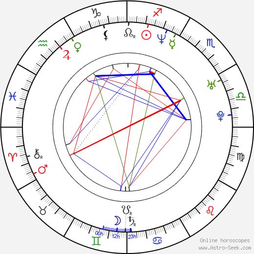 Gabriela Spanic astro natal birth chart, Gabriela Spanic horoscope, astrology