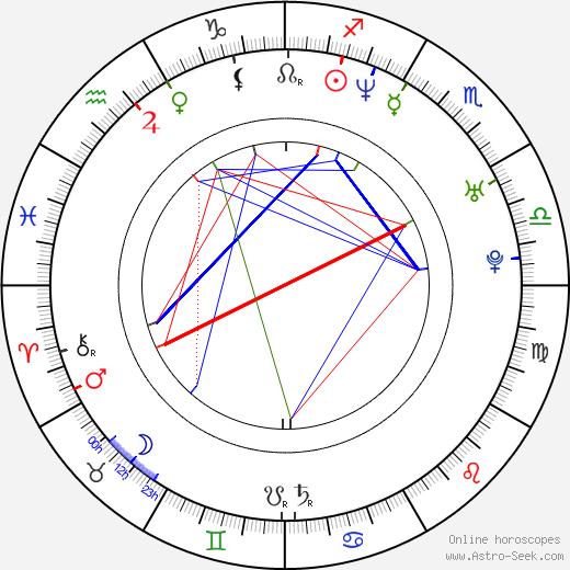 Goró Inagaki astro natal birth chart, Goró Inagaki horoscope, astrology