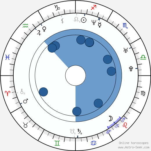 James Lee wikipedia, horoscope, astrology, instagram