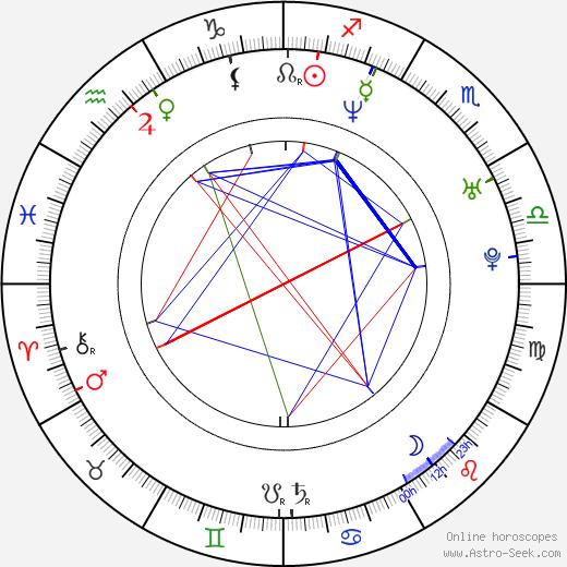 James Lee astro natal birth chart, James Lee horoscope, astrology