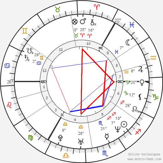 Jan Ullrich birth chart, biography, wikipedia 2019, 2020