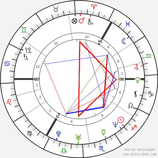 Jan Ullrich astro natal birth chart, Jan Ullrich horoscope, astrology
