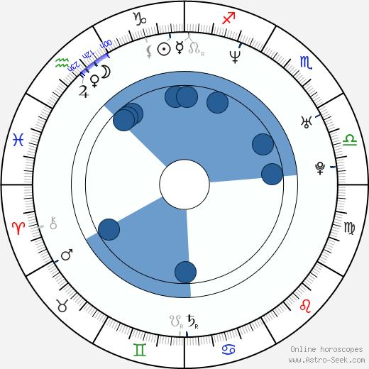 Jarek Šimek wikipedia, horoscope, astrology, instagram