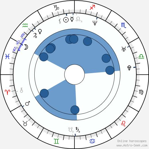 Jiří Janeček wikipedia, horoscope, astrology, instagram