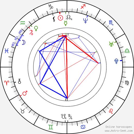 Jiří Janeček tema natale, oroscopo, Jiří Janeček oroscopi gratuiti, astrologia