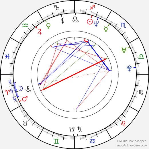 José Guillermo Cortines день рождения гороскоп, José Guillermo Cortines Натальная карта онлайн