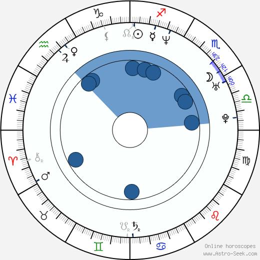 Kebu Stewart wikipedia, horoscope, astrology, instagram
