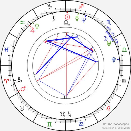 Kebu Stewart birth chart, Kebu Stewart astro natal horoscope, astrology