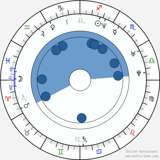 Keith Caputo wikipedia, horoscope, astrology, instagram