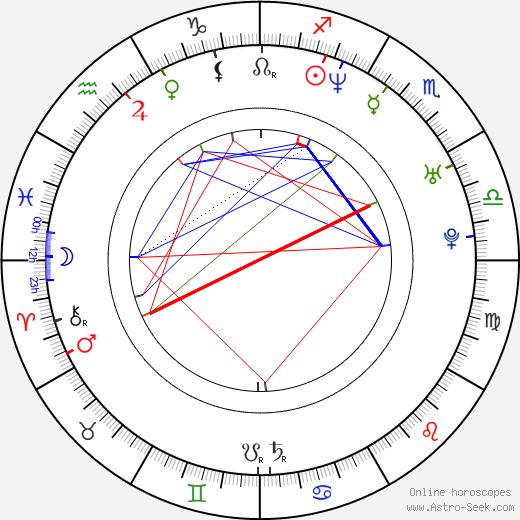 Keith Caputo birth chart, Keith Caputo astro natal horoscope, astrology