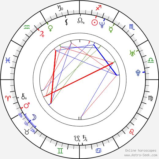 Kenny Easterday tema natale, oroscopo, Kenny Easterday oroscopi gratuiti, astrologia
