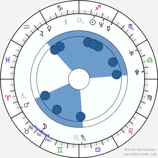 Kim Medcalf wikipedia, horoscope, astrology, instagram