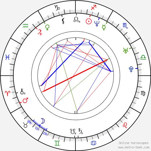 Kim Medcalf birth chart, Kim Medcalf astro natal horoscope, astrology
