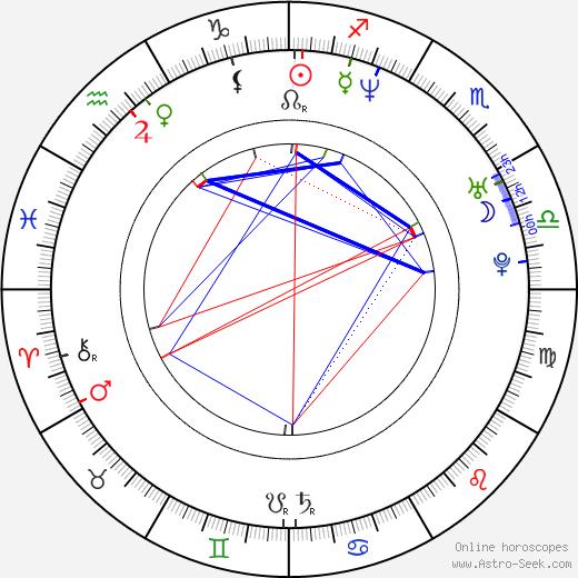 Leila Arcieri birth chart, Leila Arcieri astro natal horoscope, astrology