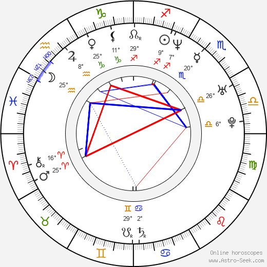 Lombardo Boyar birth chart, biography, wikipedia 2019, 2020