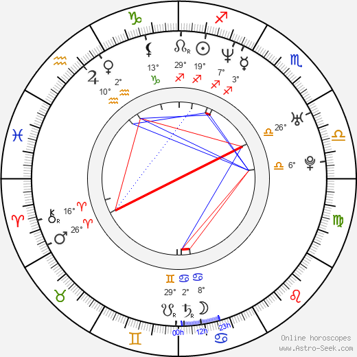 Lucie Storková birth chart, biography, wikipedia 2019, 2020