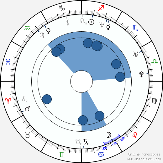 Matt Wheeler wikipedia, horoscope, astrology, instagram