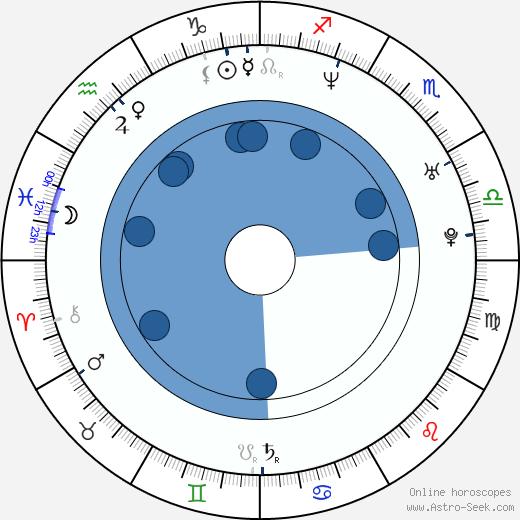 Maureen Flannigan wikipedia, horoscope, astrology, instagram