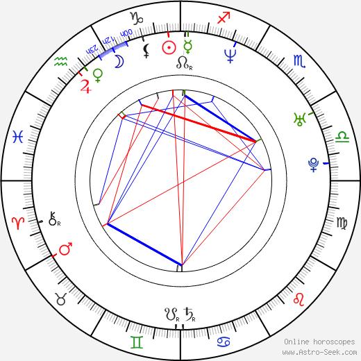 Micah Hauptman birth chart, Micah Hauptman astro natal horoscope, astrology