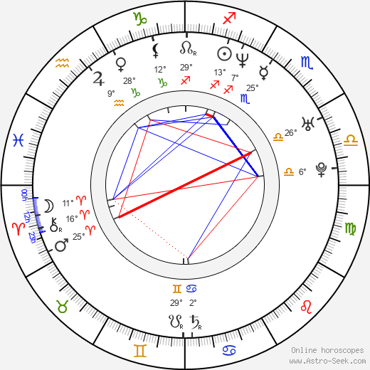 Mikelangelo Loconte birth chart, biography, wikipedia 2019, 2020