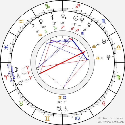 Mikelangelo Loconte birth chart, biography, wikipedia 2020, 2021