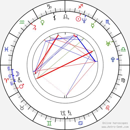 Mikelangelo Loconte birth chart, Mikelangelo Loconte astro natal horoscope, astrology