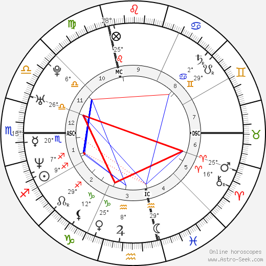 Monica Seles birth chart, biography, wikipedia 2018, 2019