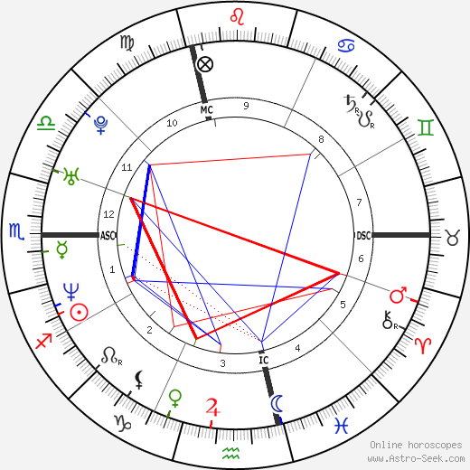 Monica Seles astro natal birth chart, Monica Seles horoscope, astrology