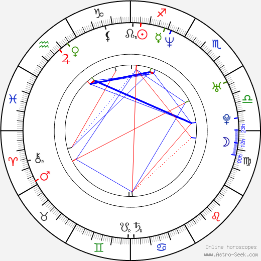 Pablo Sultani astro natal birth chart, Pablo Sultani horoscope, astrology