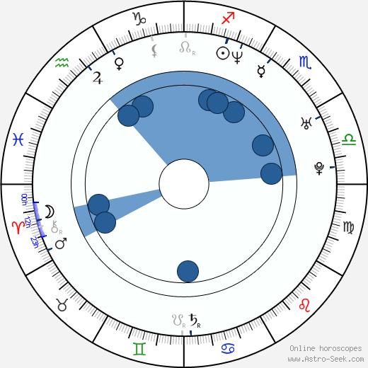 Patricio Borghetti wikipedia, horoscope, astrology, instagram