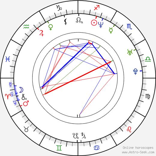 Patricio Borghetti birth chart, Patricio Borghetti astro natal horoscope, astrology
