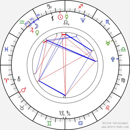 Radek Zima tema natale, oroscopo, Radek Zima oroscopi gratuiti, astrologia
