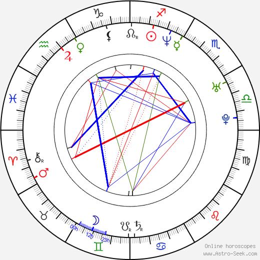 Rahat Fateh Ali Khan birth chart, Rahat Fateh Ali Khan astro natal horoscope, astrology