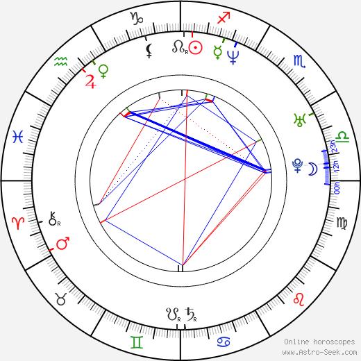 Rian Johnson tema natale, oroscopo, Rian Johnson oroscopi gratuiti, astrologia
