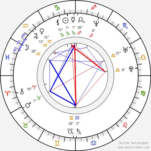 Roman Pietakiewicz birth chart, biography, wikipedia 2020, 2021
