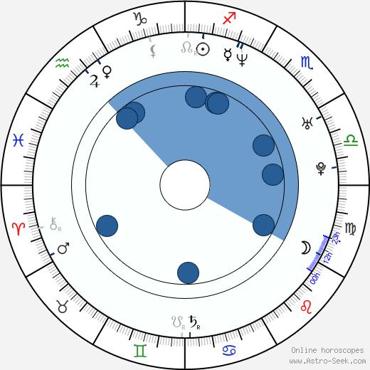 Seung-wan Ryoo wikipedia, horoscope, astrology, instagram