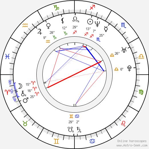 Shalom Harlow birth chart, biography, wikipedia 2020, 2021
