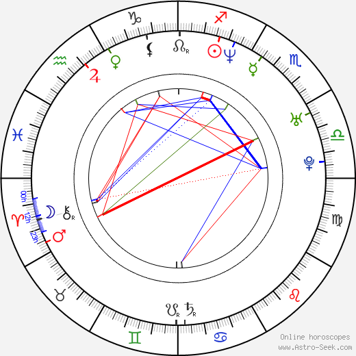 Shalom Harlow birth chart, Shalom Harlow astro natal horoscope, astrology