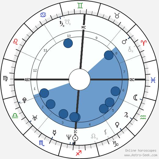 Steve Gibb wikipedia, horoscope, astrology, instagram