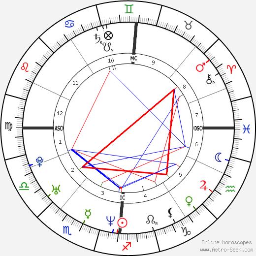 Steve Gibb день рождения гороскоп, Steve Gibb Натальная карта онлайн