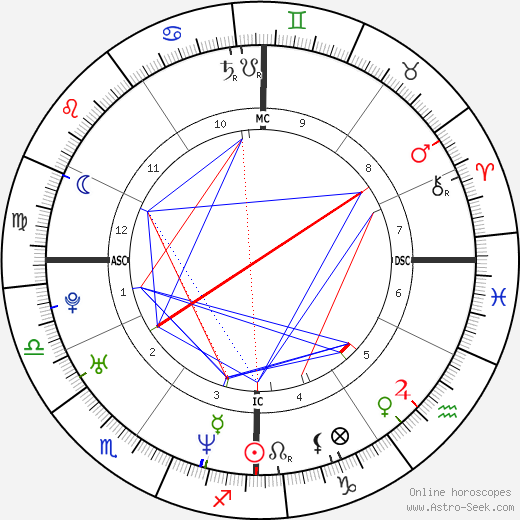 Surya Bonaly birth chart, Surya Bonaly astro natal horoscope, astrology