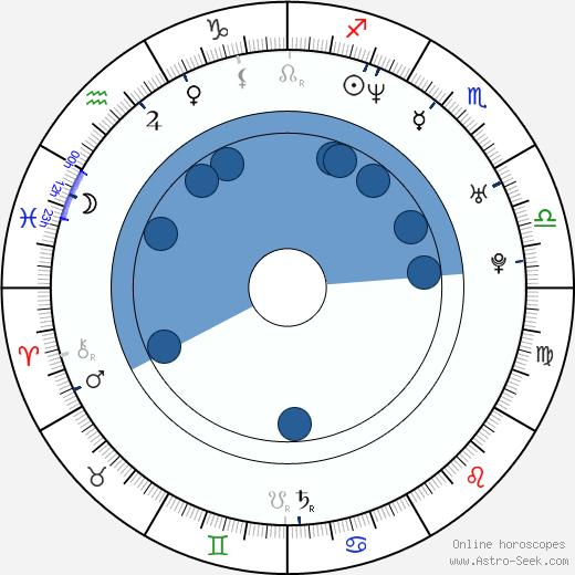 Suzy Nakamura wikipedia, horoscope, astrology, instagram
