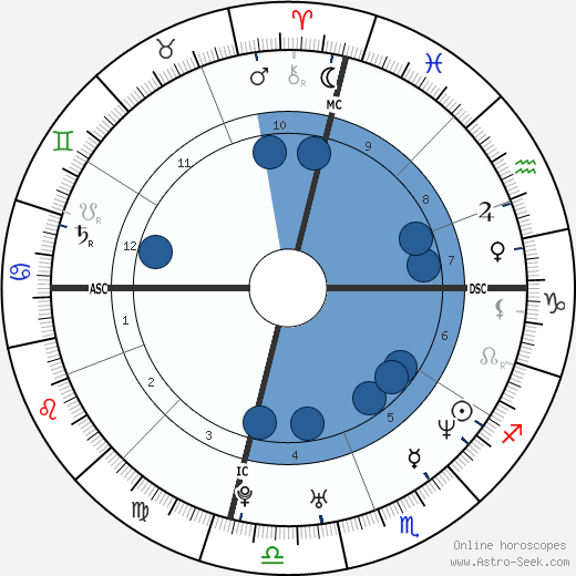 Tyra Banks wikipedia, horoscope, astrology, instagram