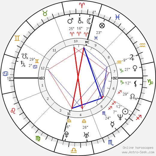 Tyra Banks birth chart, biography, wikipedia 2018, 2019