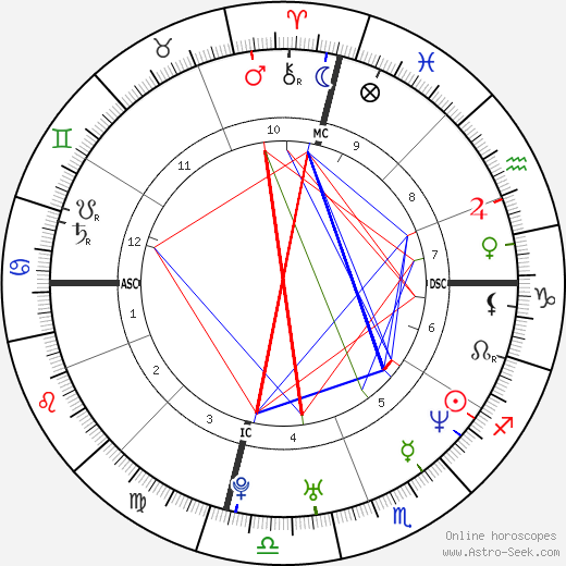 Tyra Banks Birth Chart Horoscope, Date Of Birth, Astro