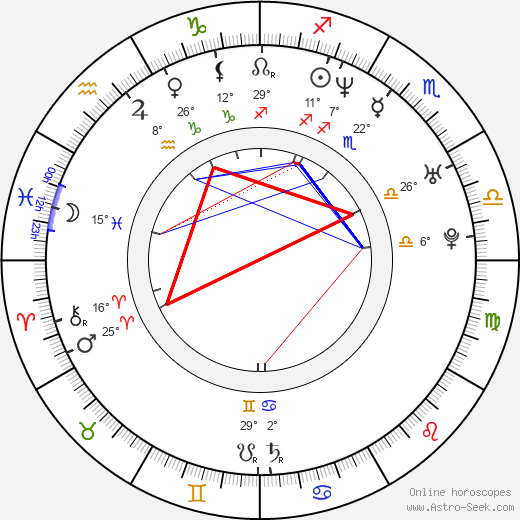 Viktor Tauš birth chart, biography, wikipedia 2019, 2020